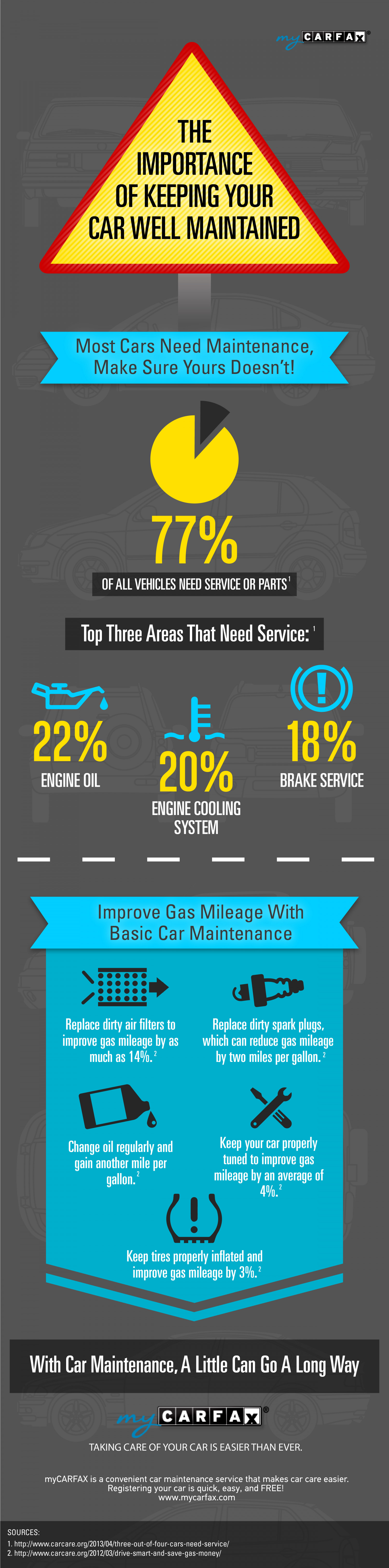 The Dangers of Neglecting Basic Car Maintenance Infographic