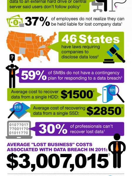 The Dangers of Not Backing Up Infographic