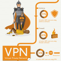 The Dangers of Public WiFi Infographic