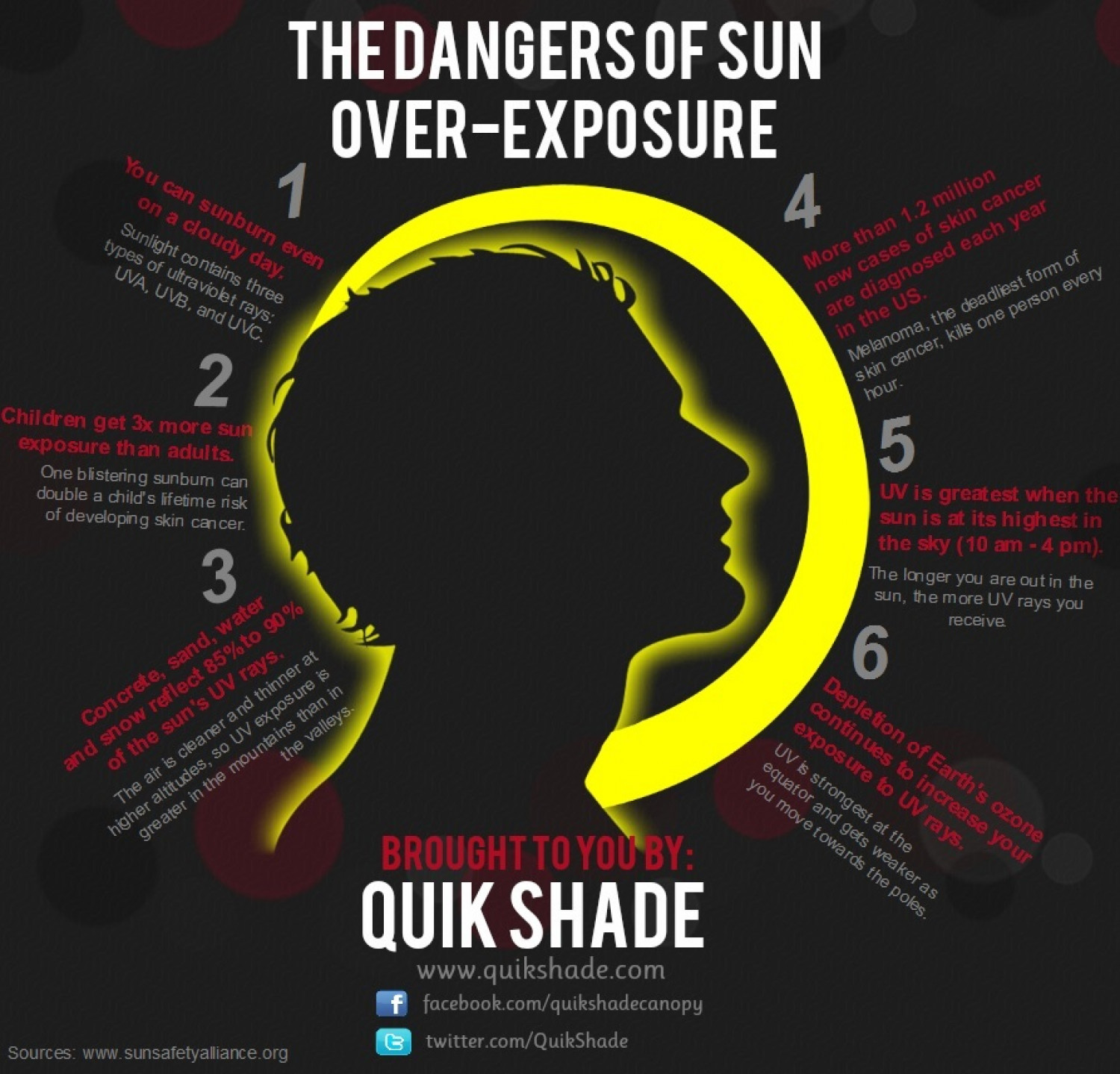 The Dangers Of Sun Overexposure Infographic