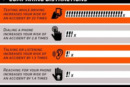 The Dangers of Texting While Driving Infographic