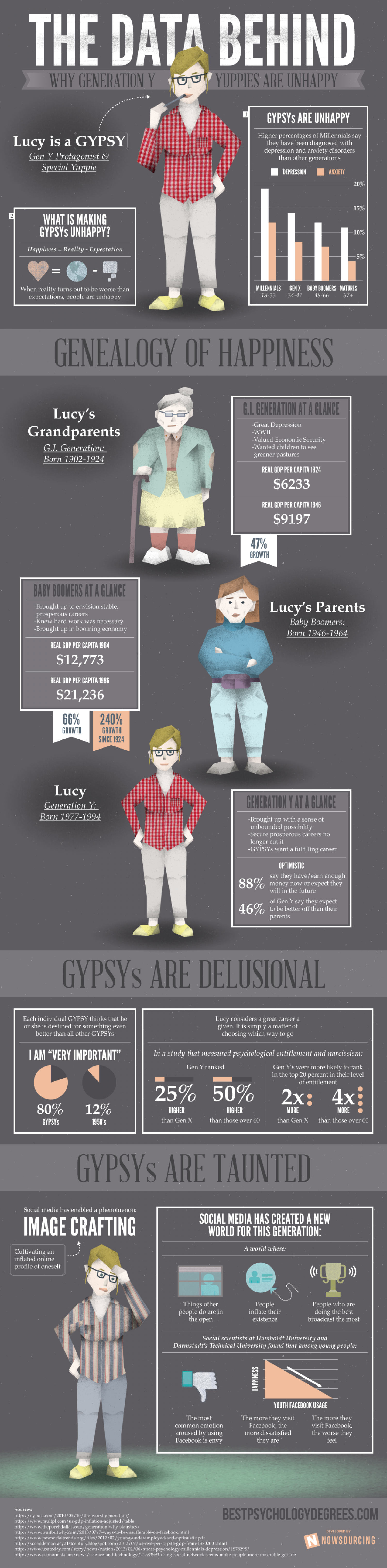 The Data Behind Why Generation Y Yuppies are Unhappy Infographic