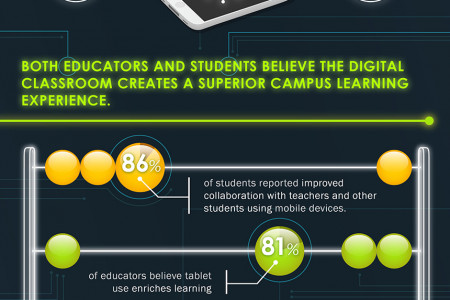 The Dawn of the Digital Classroom Infographic