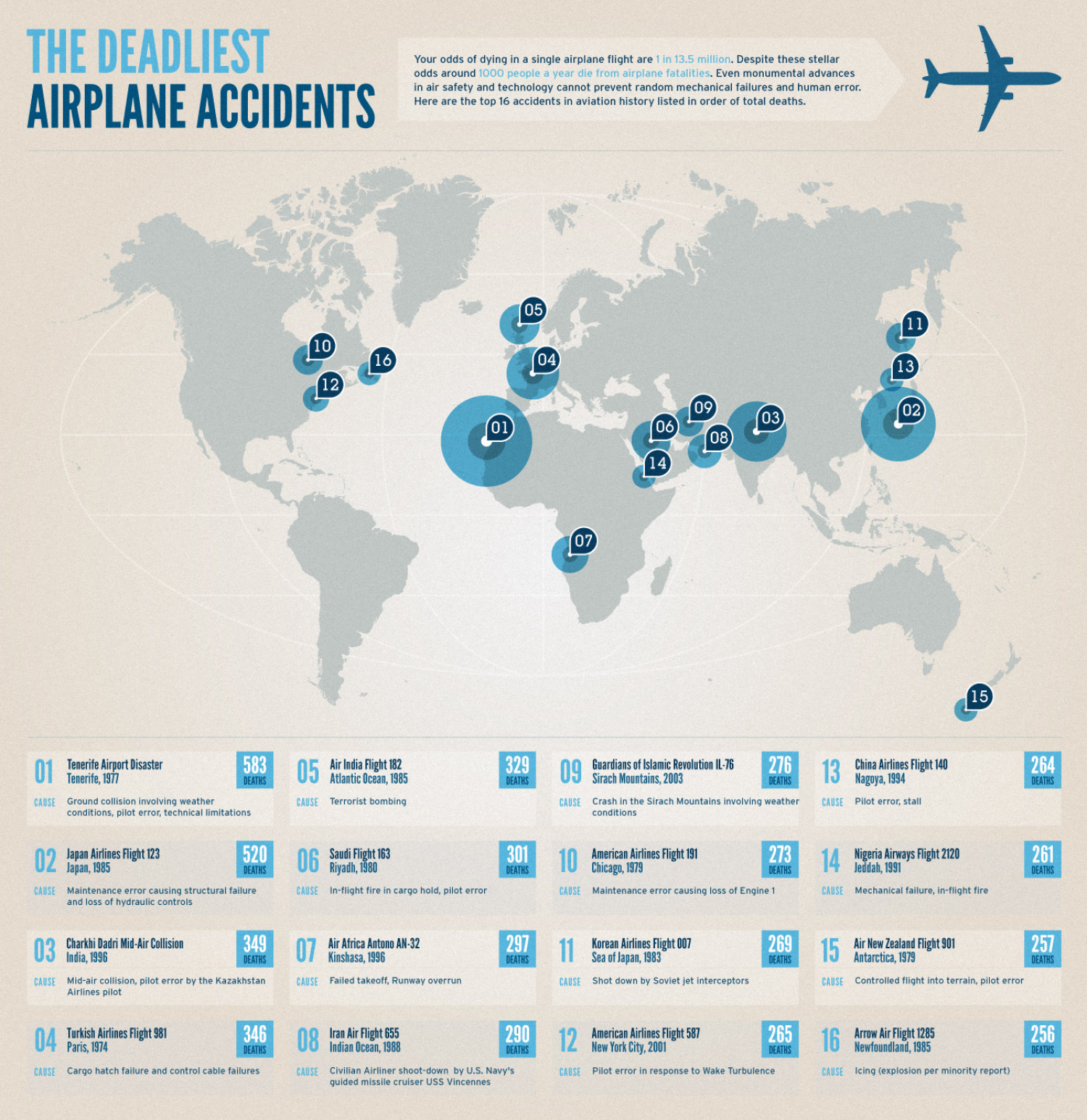 The Deadliest Airplane Accidents  Infographic