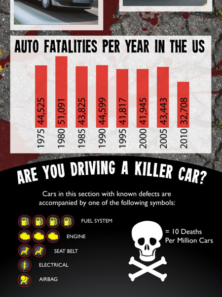 The Deadliest Cars in the World Infographic