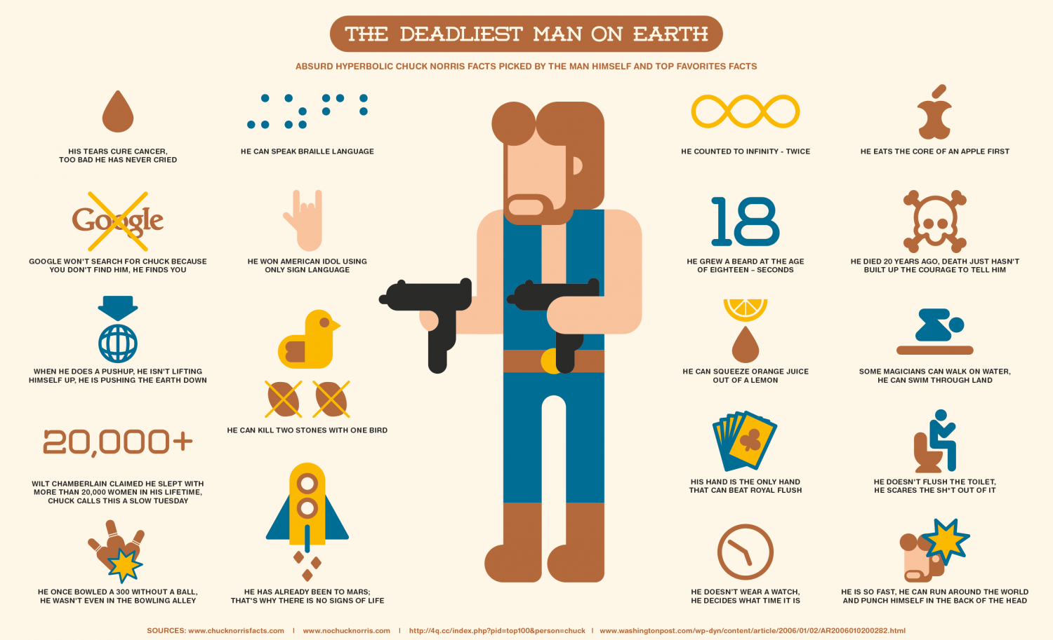 The Deadliest Man On Earth Infographic