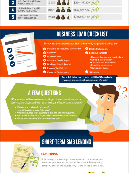 Small Business Financing Infographic: Know Your Loan Options Infographic