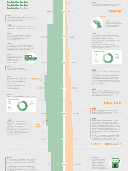 The Death of Motor City Infographic