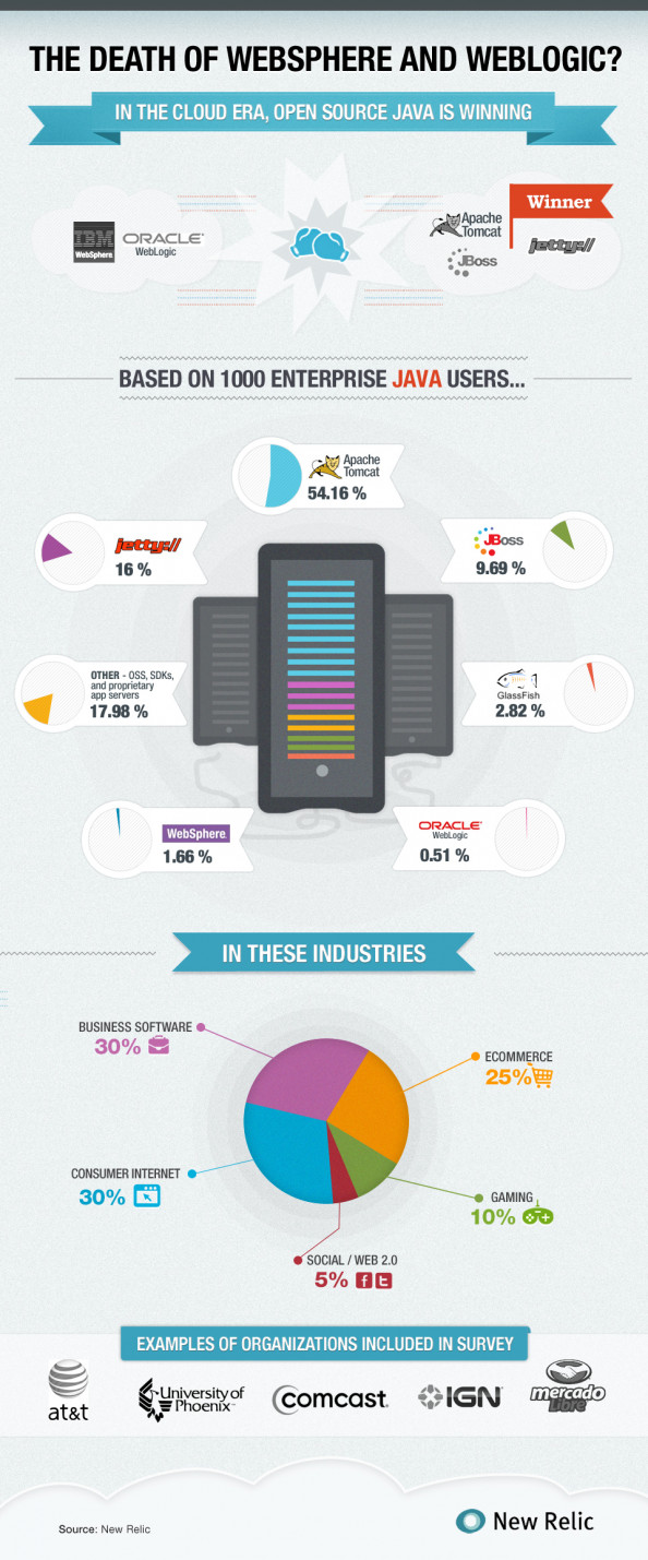 The Death of WebSphere and WebLogic App Servers Infographic