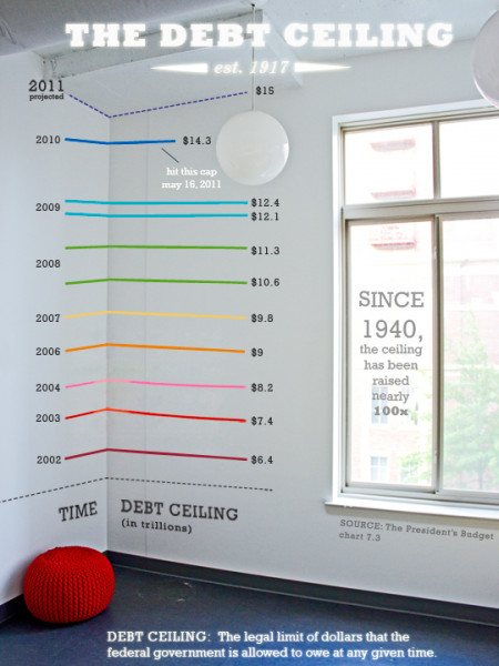 The Debt Ceiling Infographic
