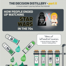 The decision Distillery Part II Infographic