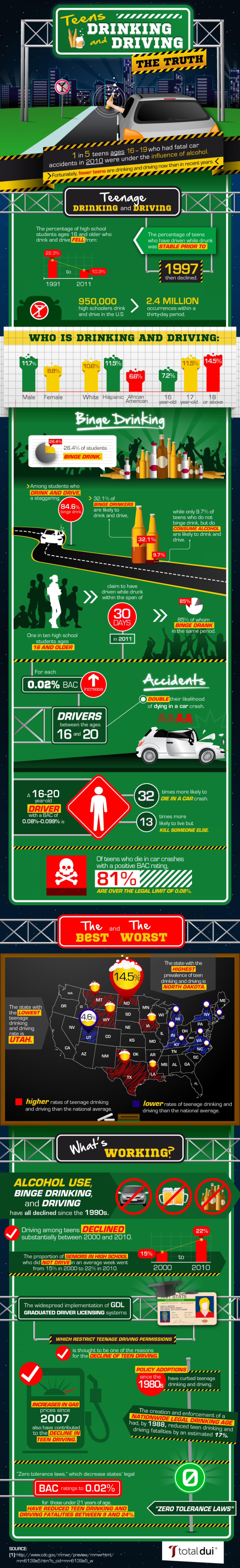 The Decline in the Number of Teens Drinking and Driving Infographic