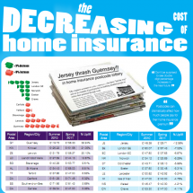 The decreasing cost of home insurance Infographic