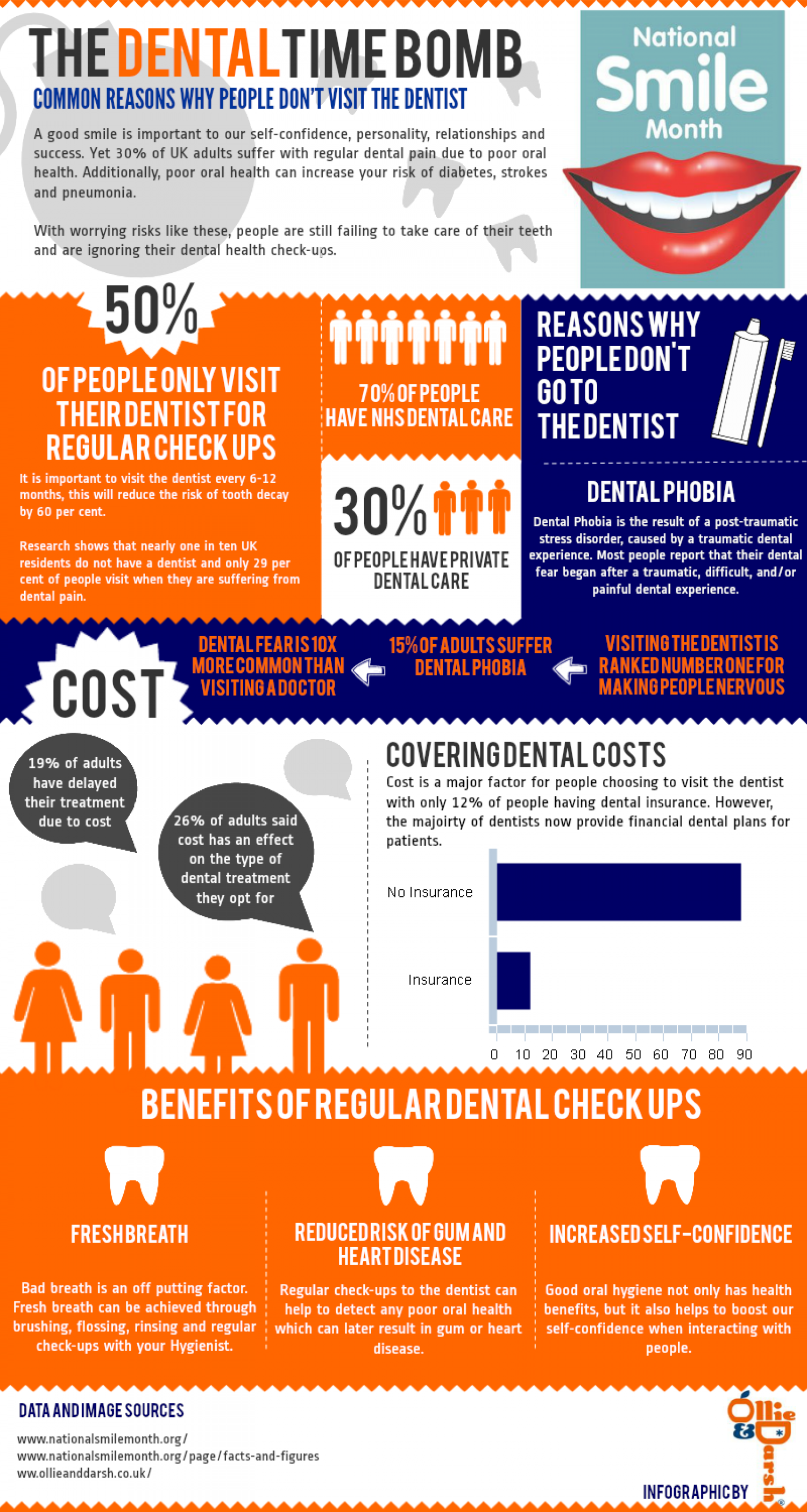 The Dental Time Bomb Infographic