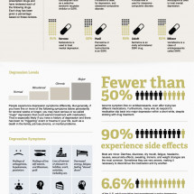 The Depressing Statistics about Anti-Depressants Infographic