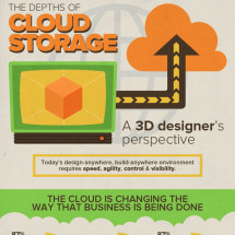 The Depths of Cloud Storage: A 3D Designer's Perspective Infographic