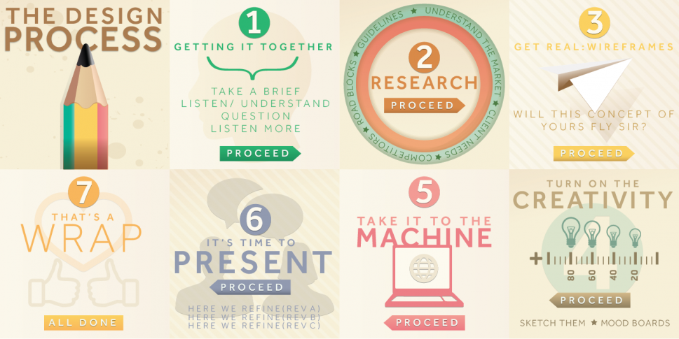 The Design Process Infographic