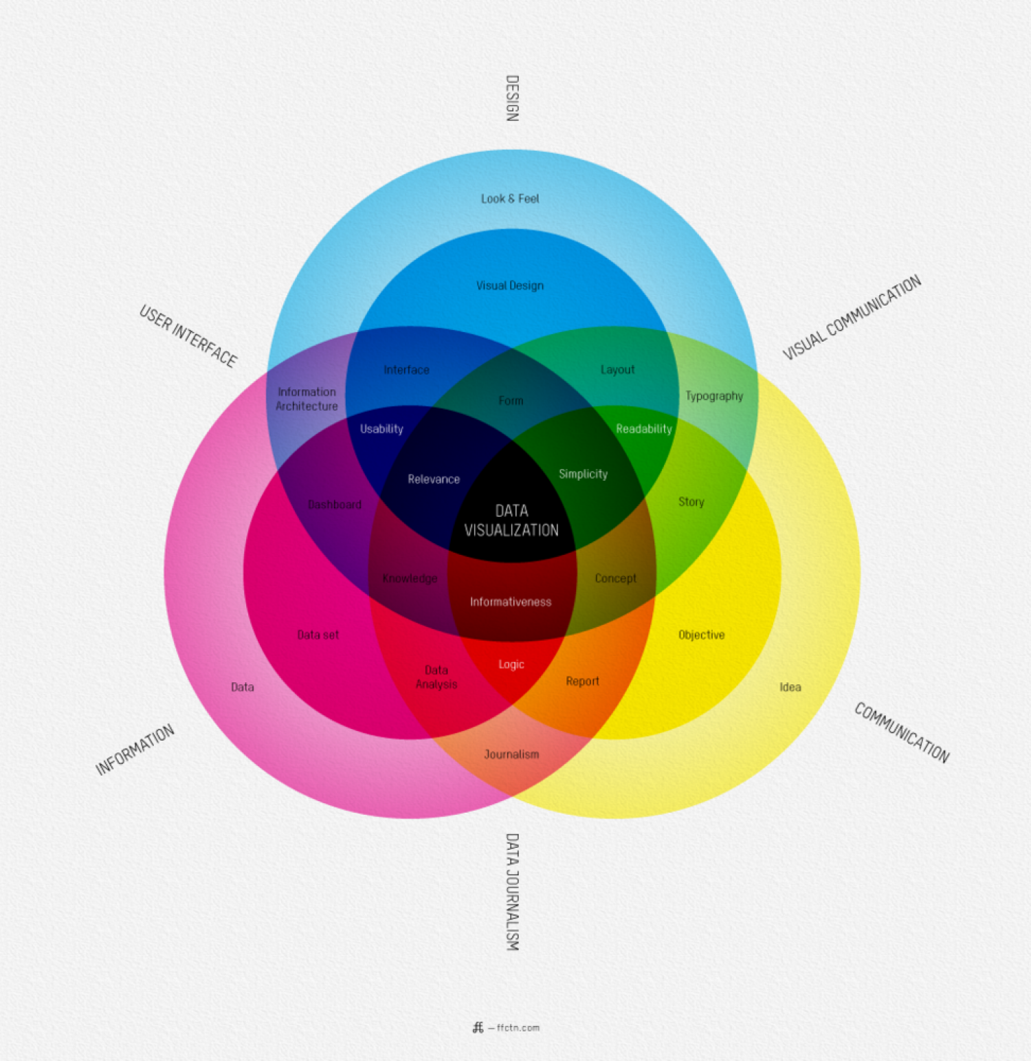 The Designer Guide To Data Visualization  Infographic