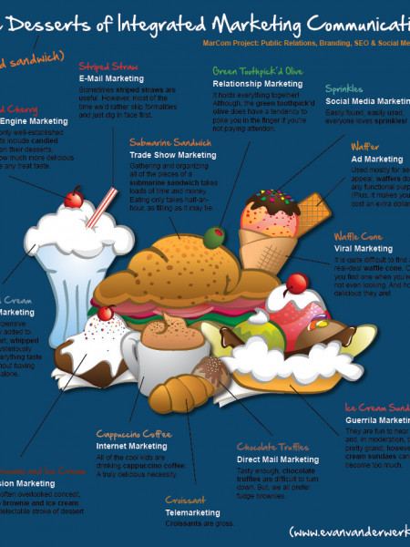 The Desserts of Integrated Marketing Communications Infographic