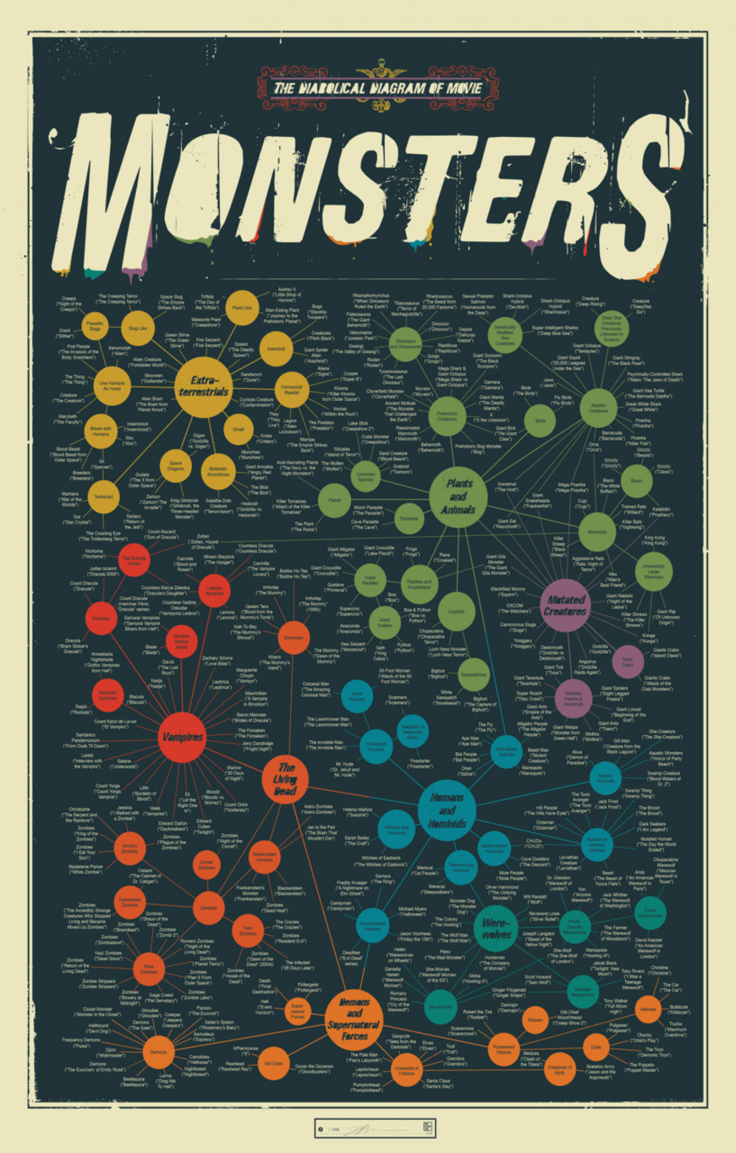 The Diabolical Diagram of Movie Monsters  Infographic