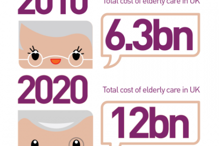 The differences between assisted living  Infographic