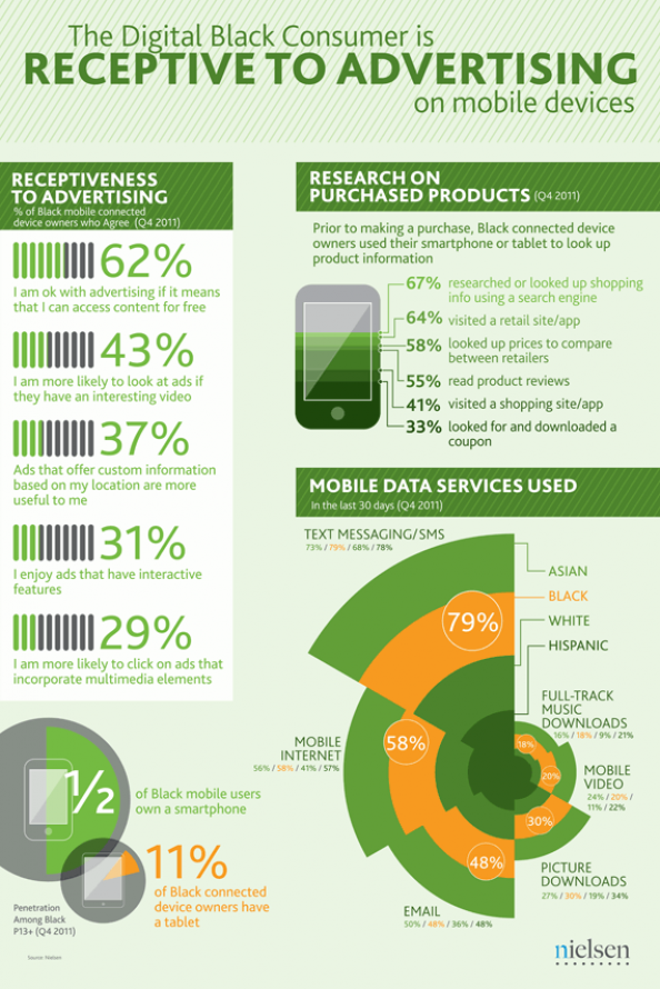 The Digital Black Consumer and Mobile Ads Infographic