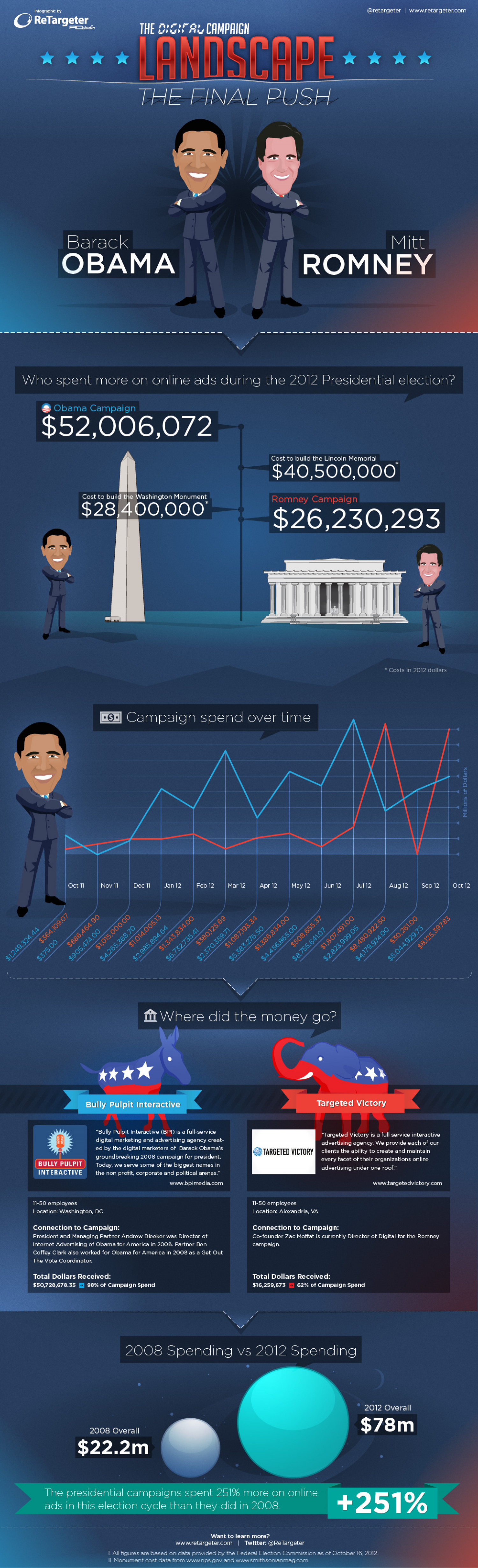 The Digital Campaign Landscape: The Final Push Infographic