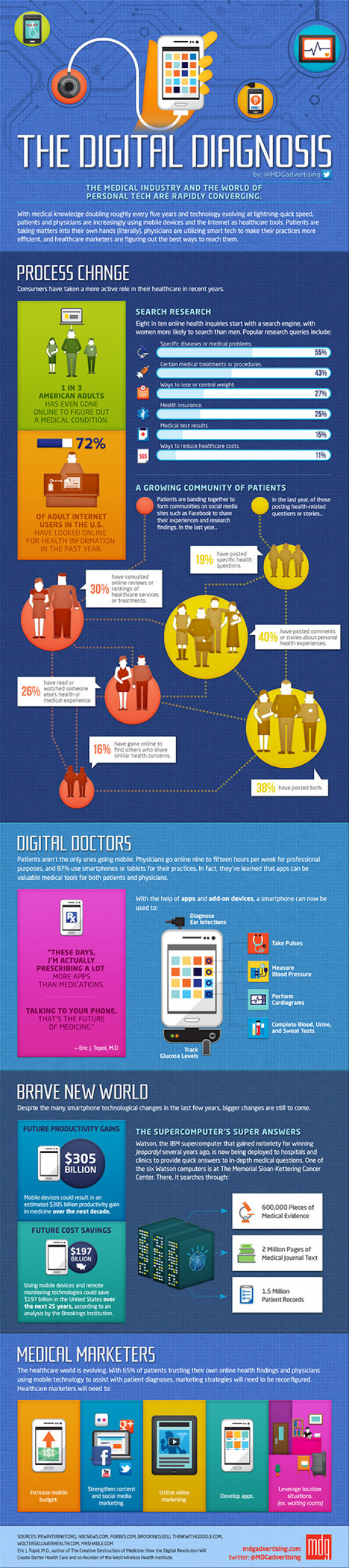 The Digital Diagnosis Infographic