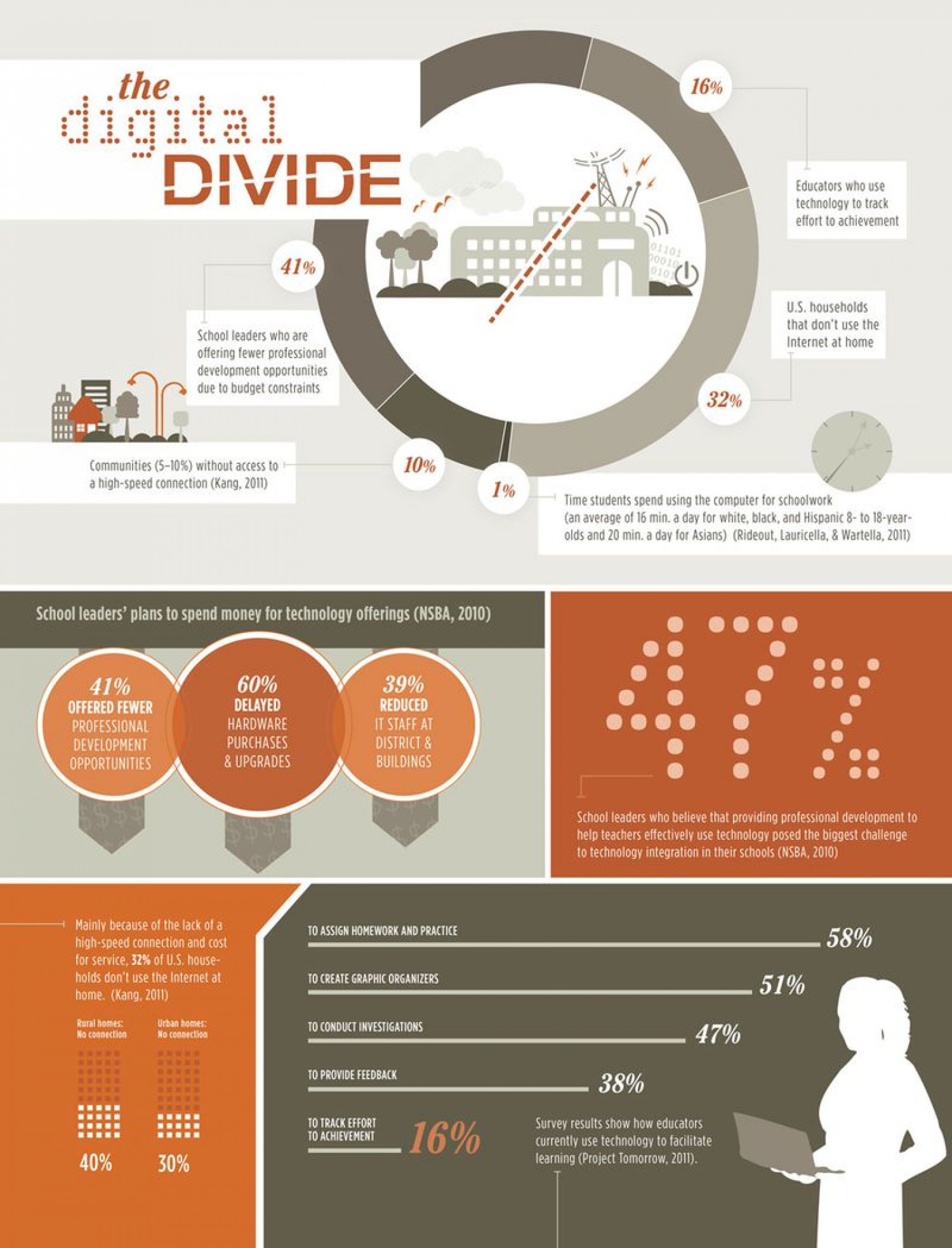 The Digital Divide Infographic