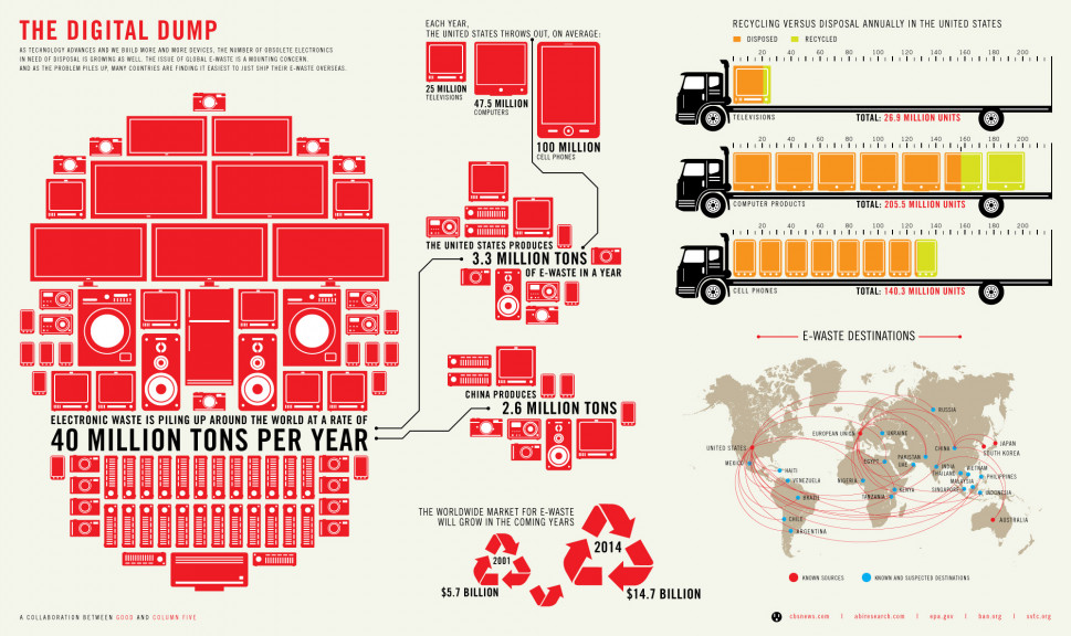 The Digital Dump Infographic