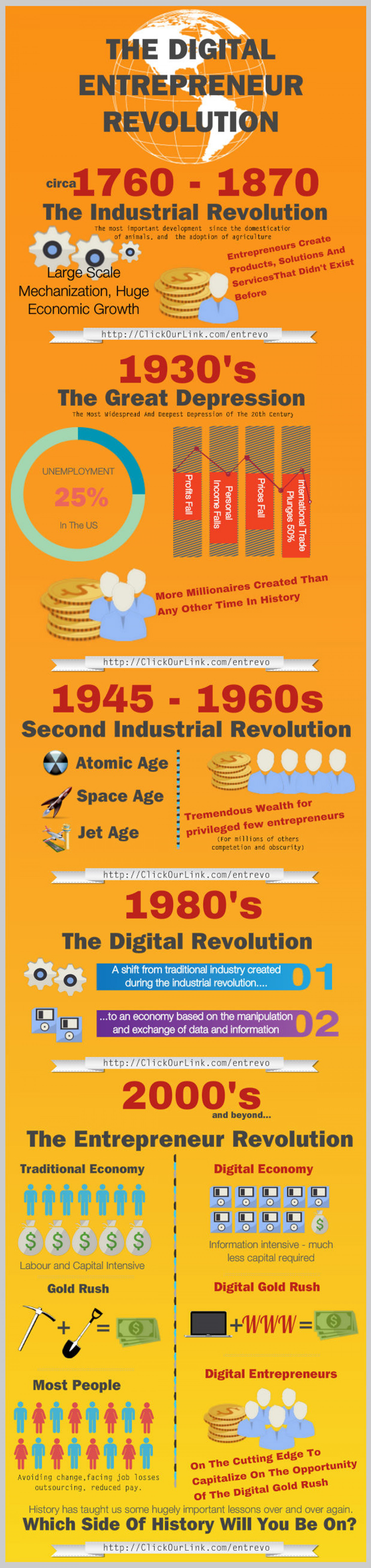 The Digital Entrepreneur Revolution Infographic
