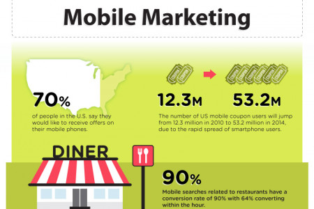 The Digital Marketing Trio Of 2013 Infographic