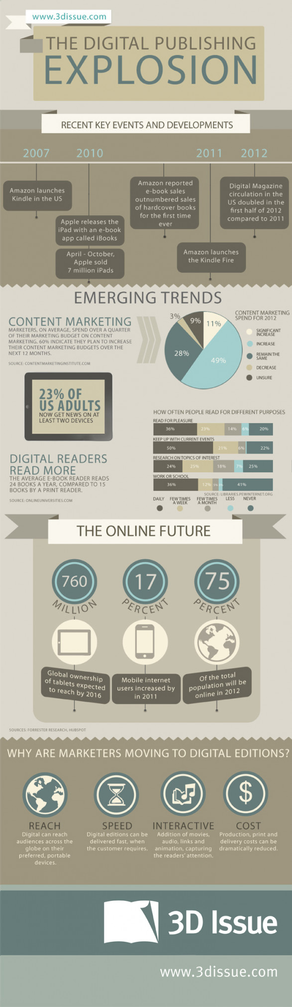 The Digital Publishing Explosion