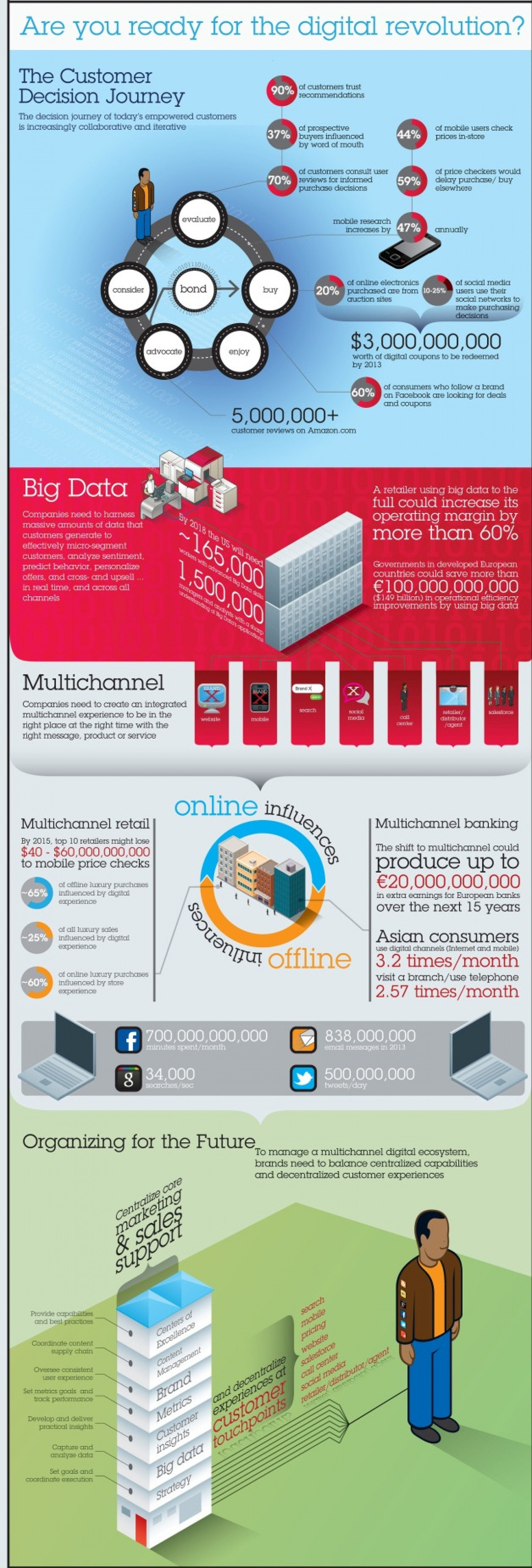 The Digital Revolution Infographic
