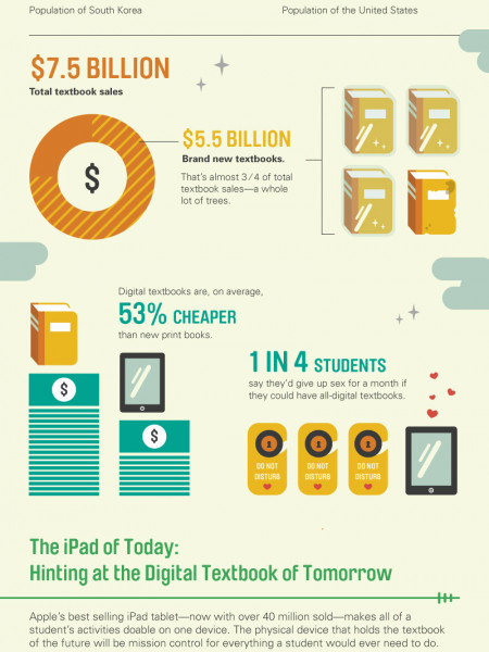 The Digital Textbooks of Tomorrow Infographic