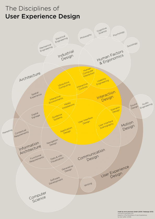The Disciplines of User Experience Design Infographic