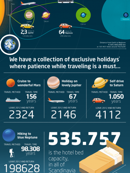 The Distance Scandinavians Traveled in 2010  Infographic