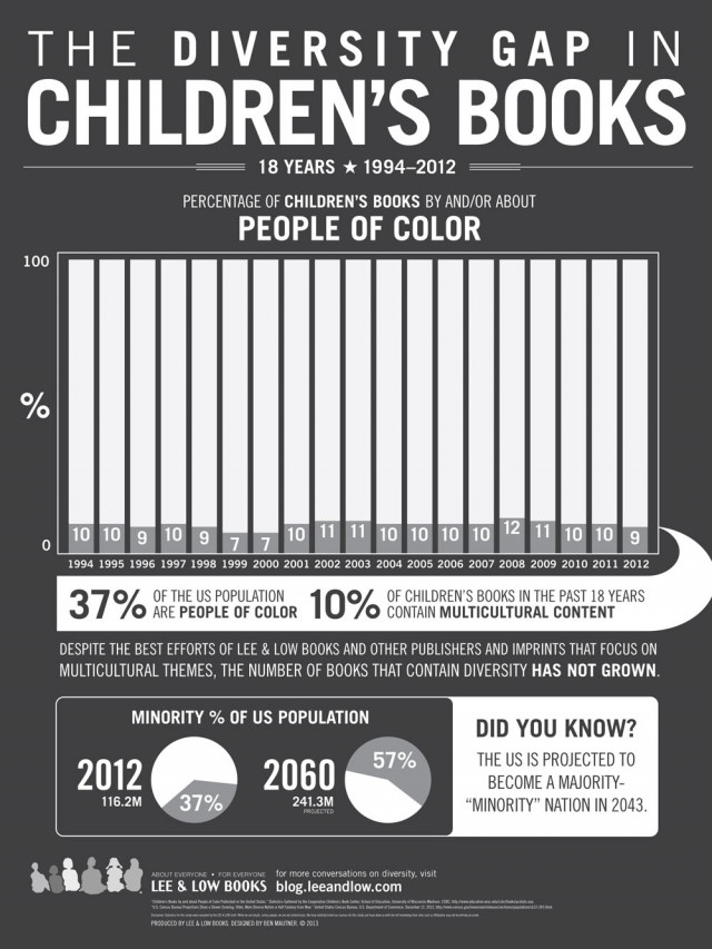 The Diversity Gap in Children