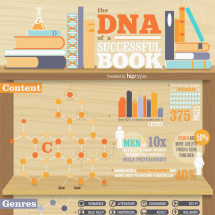 The DNA of a Successful Book Infographic