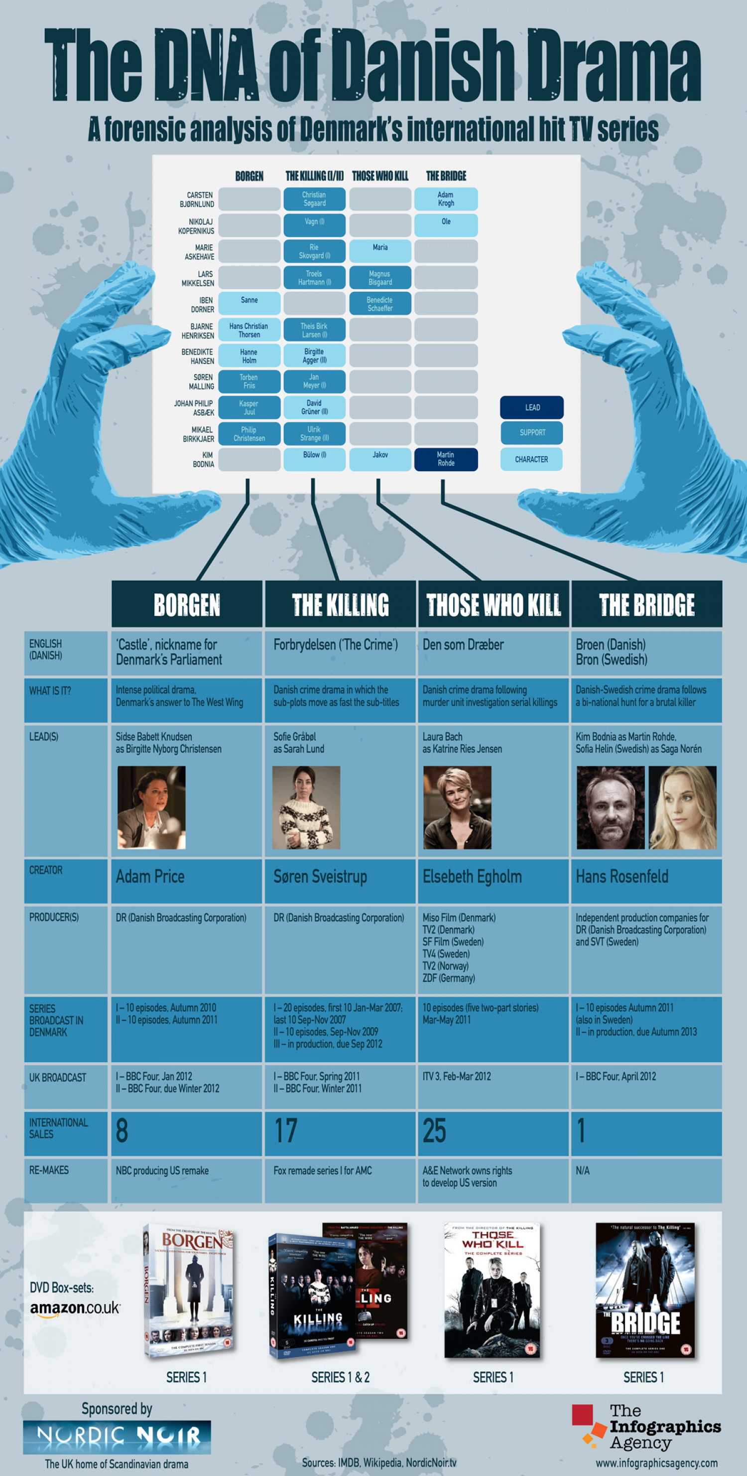 The DNA of Danish Drama Infographic