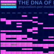The DNA of Olympic Glory Infographic