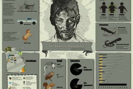 The Dogma of Daryl Dixon Infographic