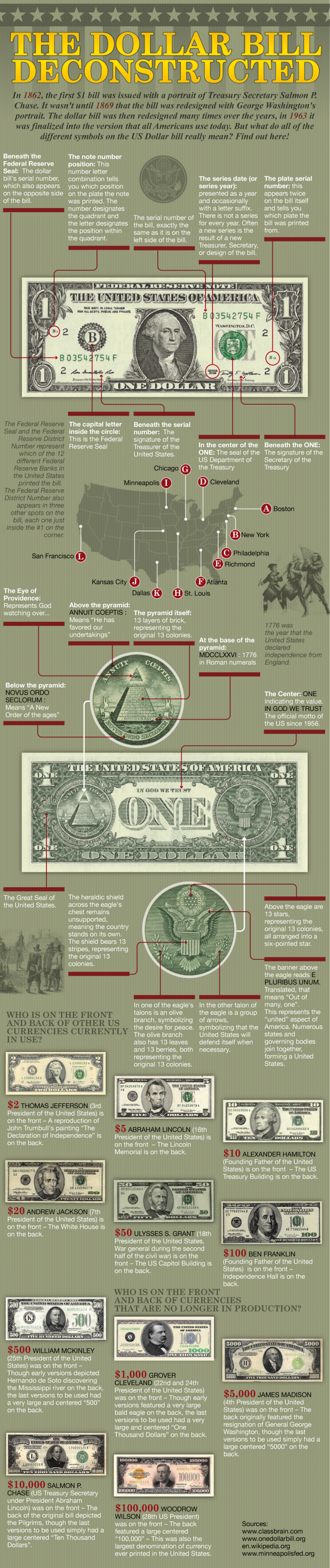 The Dollar Bill Deconstructed Infographic