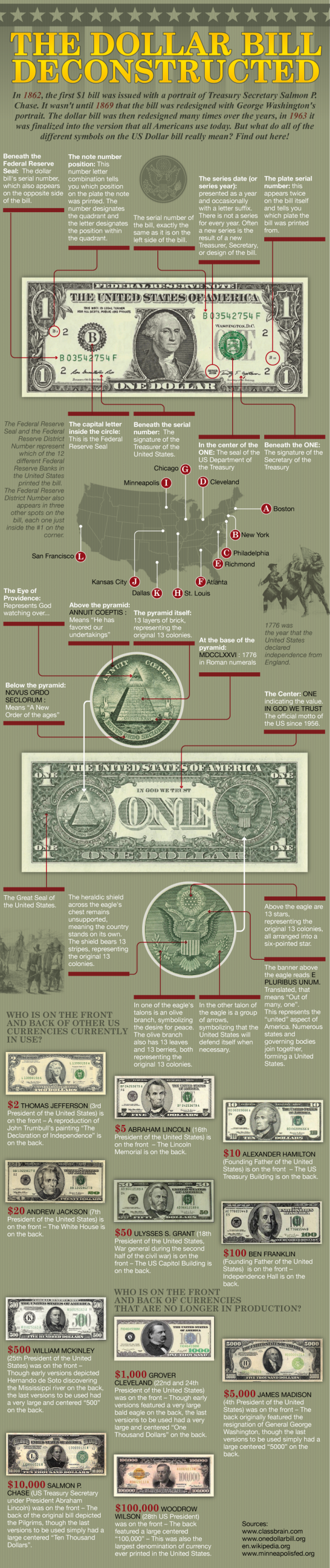 The Dollar Bill Deconstructed