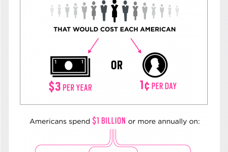 The Dollars and Sense of Family Planning Infographic