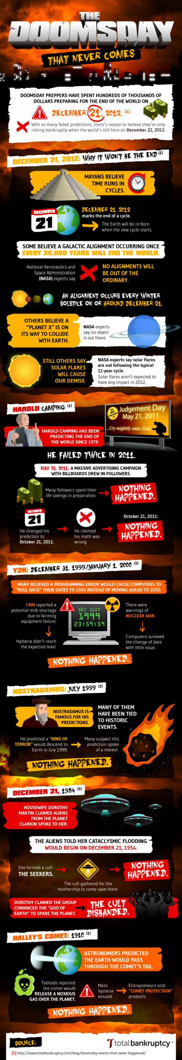 The Doomsday That Never Comes Infographic