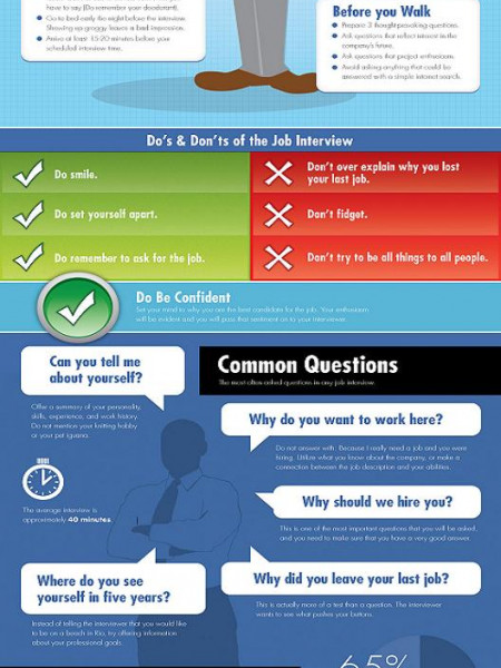 The Do's and Dont for Giving A Successful Job Interview Infographic