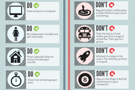 The DOs and DON'Ts for Online Learners Infographic