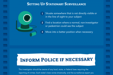 The Dos and Don'ts of Surveillance Infographic