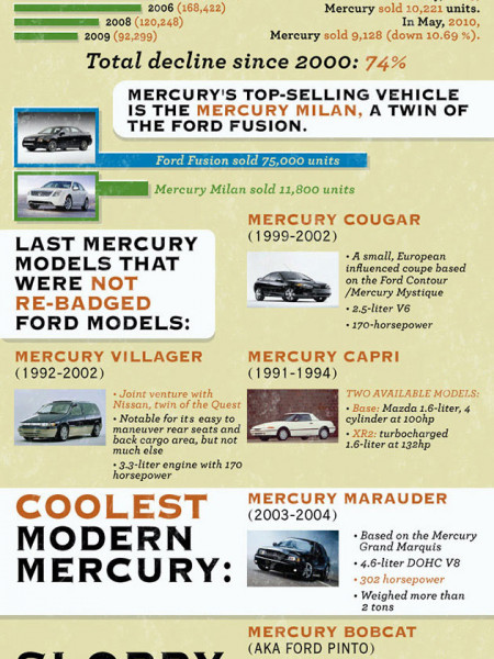 The Downfall of Mercury Infographic
